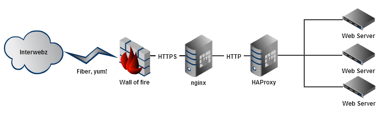 nginx network layout
