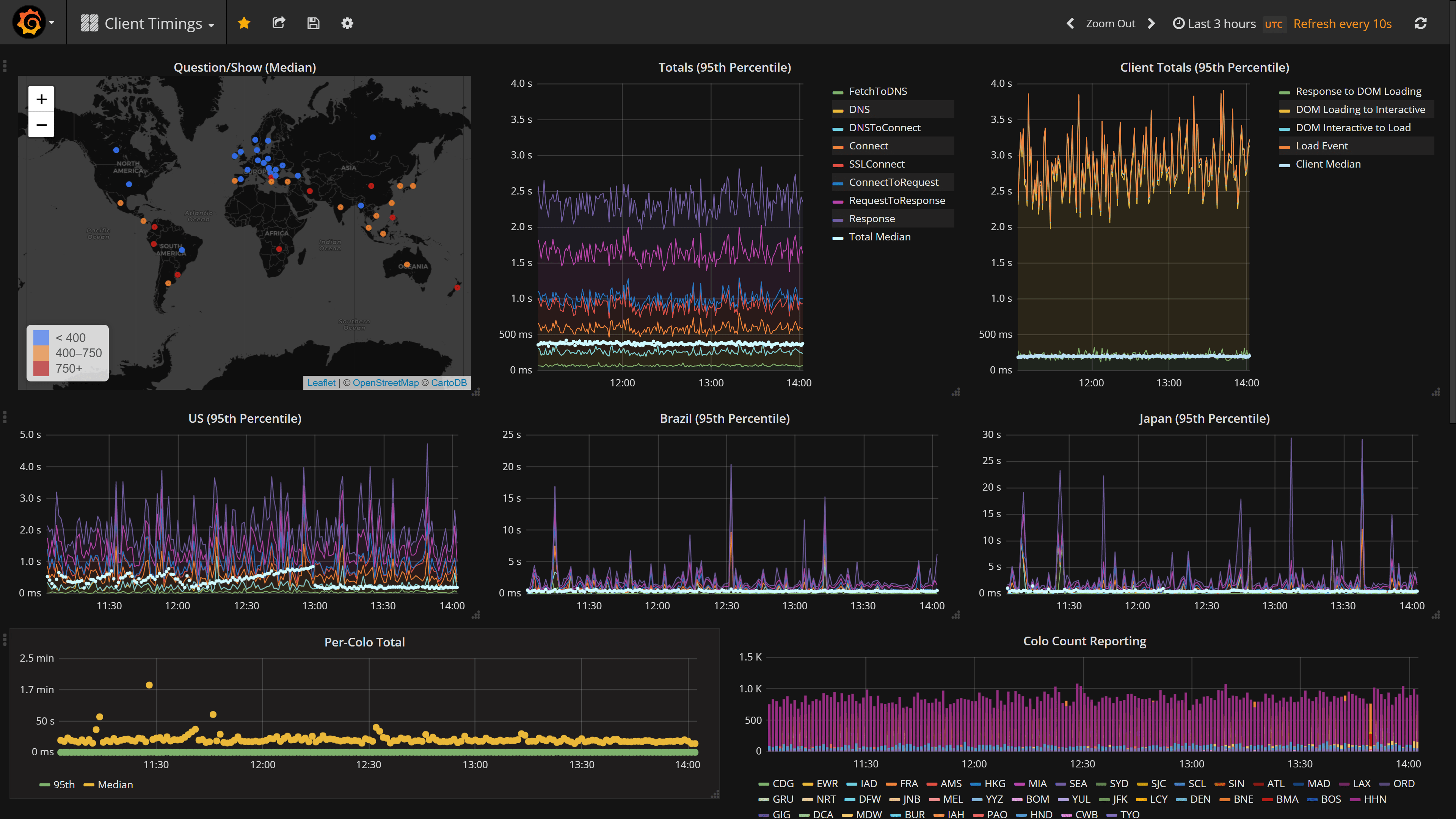 Client Timings: Grafana